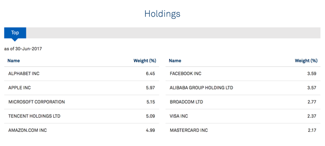 BST current holdings