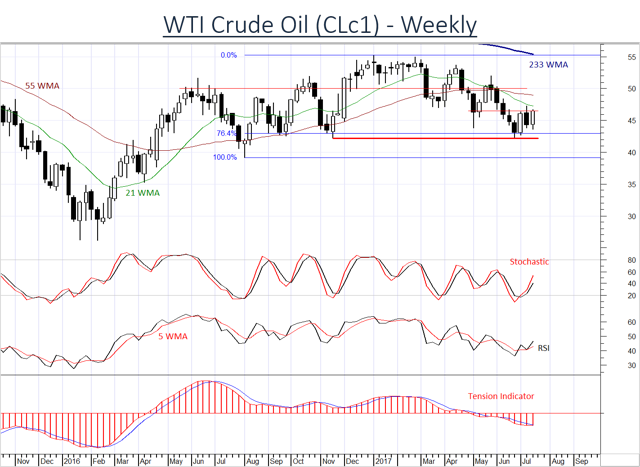 Signs of improvement in Oil prices