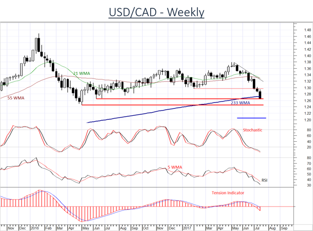 USD/CAD remains under pressure