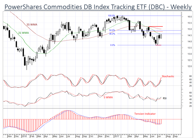 Commodities showing signs of improvement