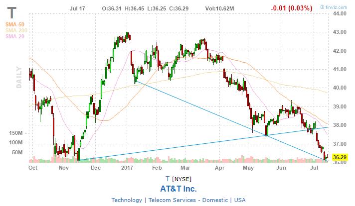 Att Hits 52 Week Low Buyer Beware Att Inc Nyset Seeking