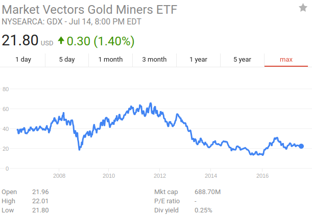 Focusing The Lens on Shares VanEck Vectors High-Yield Municipal Index ETF (HYD)