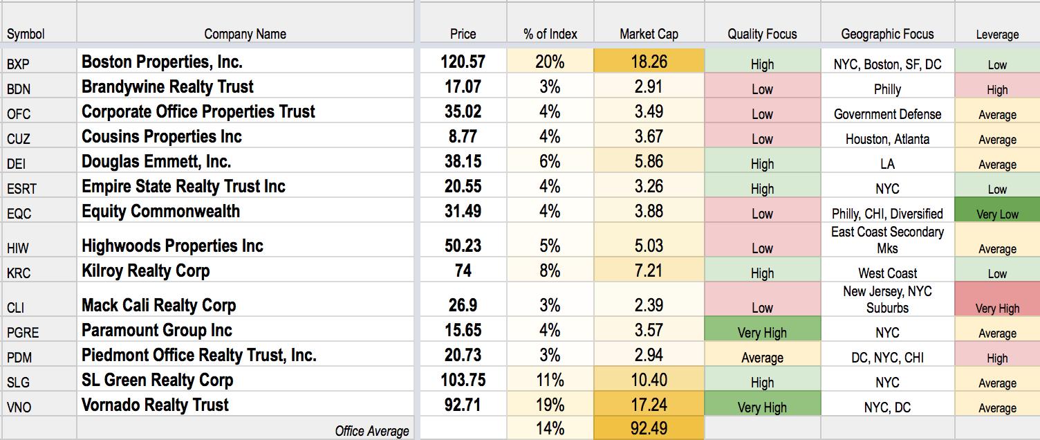 REIT Rankings: Office | Seeking Alpha