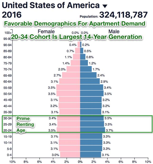 Apartment Demographics