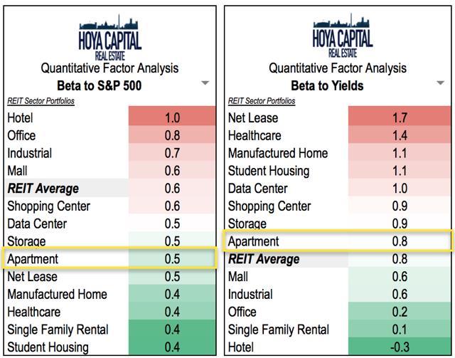 Apartment REITs Interest Rates