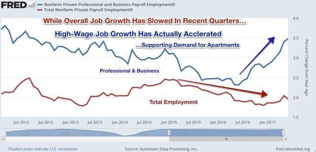 Job Growth Apartments