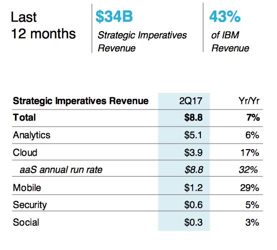 IBM shares fall after worse-than-expected second quarter revenue decline