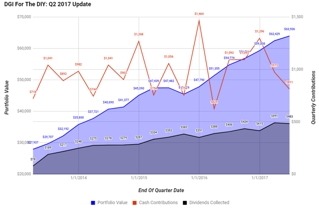 DGI For The DIY: Q2 2017 Portfolio Update