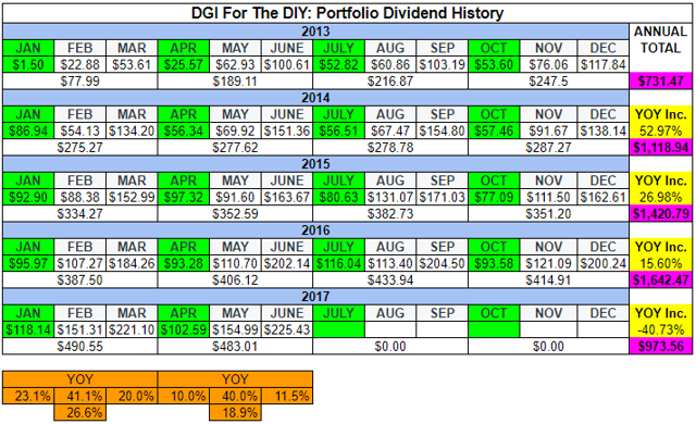 DGI For The DIY - Q2 2017 Dividend Progress