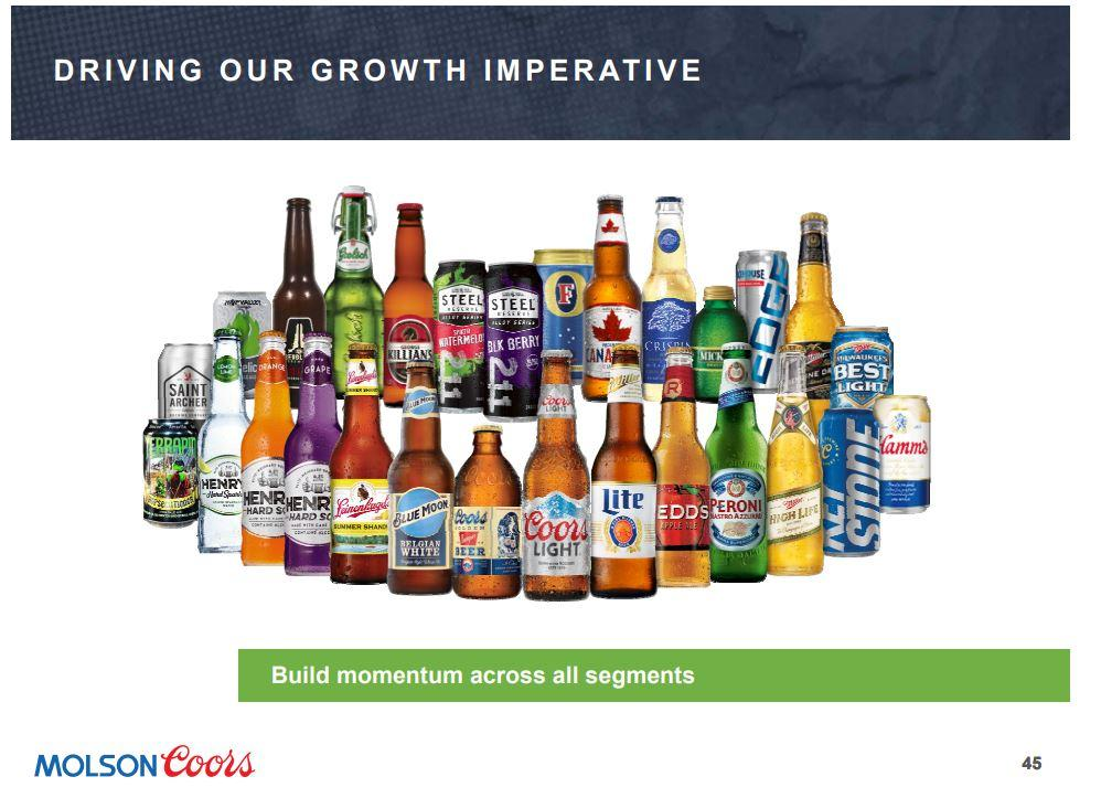 Atria Investments LLC Increases Position in Molson Coors Brewing Company