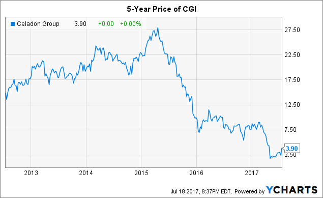CGI Group Inc (NYSE:GIB) Upgraded at Zacks Investment Research
