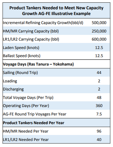 key product tanker routes