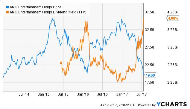 Amc A Heck Of A Deal For Dividend Investors Amc