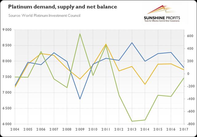 platinum demand and supply