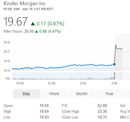 Kinder Morgan, Inc. (KMI) Shares Sold by OppenheimerFunds Inc