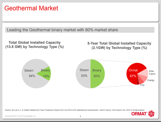 the potential is huge for geothermal giant ormat ormat