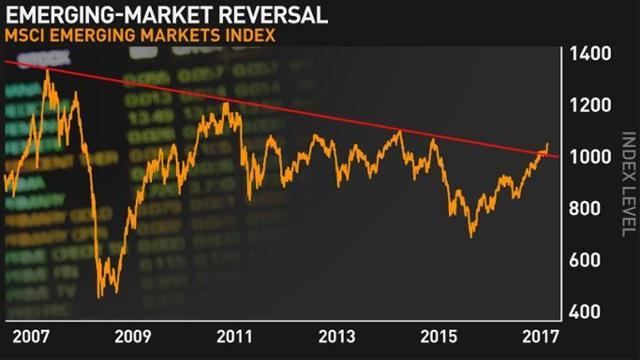 EEM: графики говорят о возможной смене долгосрочного тренда на развивающихся рынках