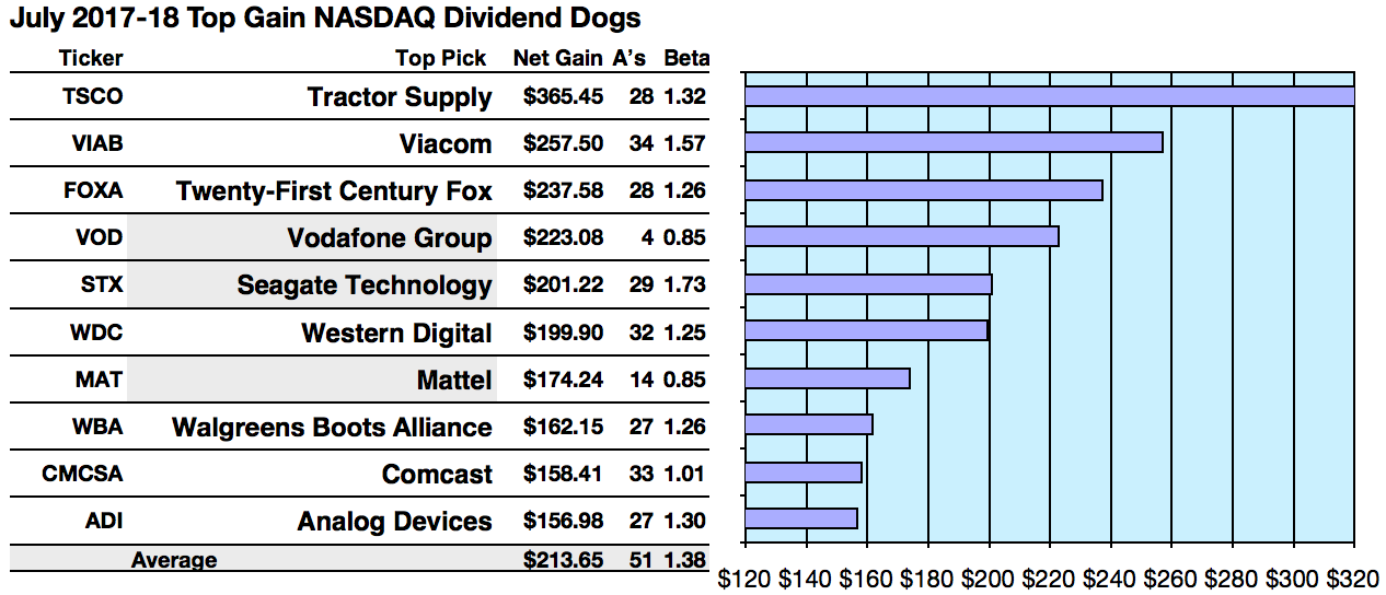 Nasdaq 100 Dividend Dog Net Gains Topped By Tractor Supply Viacom