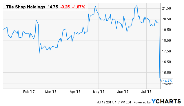 Tile Shop Hldgs, Inc. (TTS) PT Lowered to $17.00 at Citigroup Inc