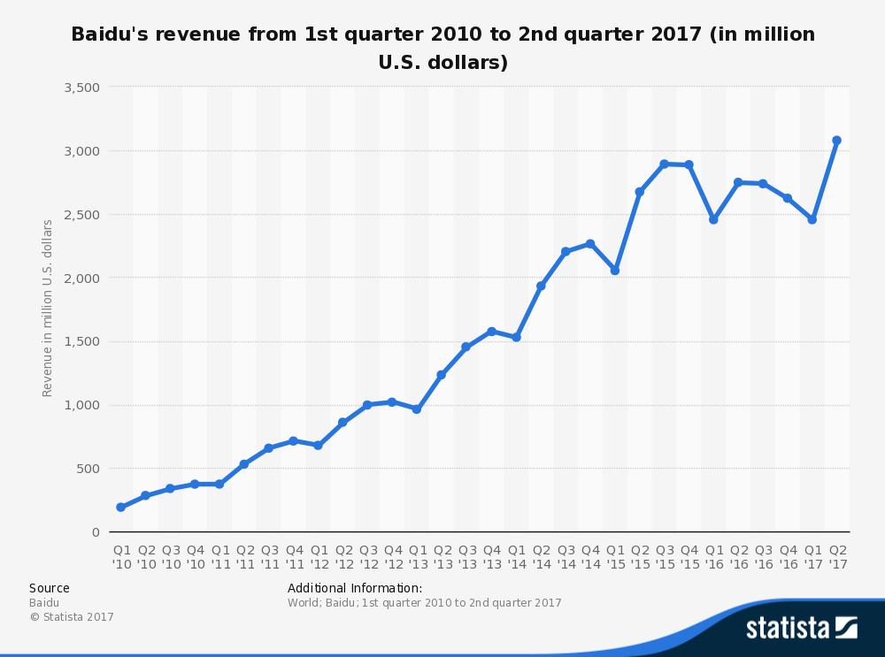Baidu Stock Quote Captivating Why The Longterm Prosperity Of Baidu Is Guaranteed  Baidu Inc