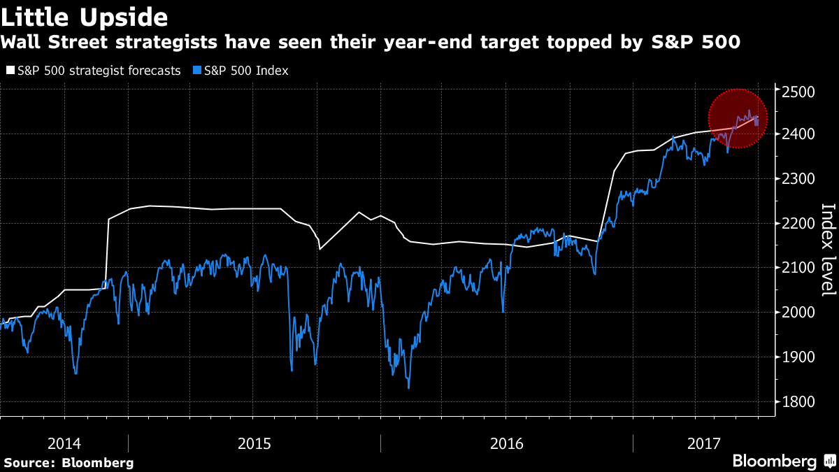 What to make of the staples buyout staples inc nasdaqspls as bloomberg reports the year end estimate for the sp500 spy index is less than one percent higher than the current level of the index thus the total biocorpaavc