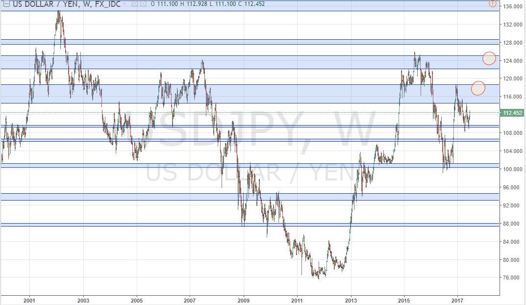 Currencies Right Back Where They Were A Year Ago, EUR/USD