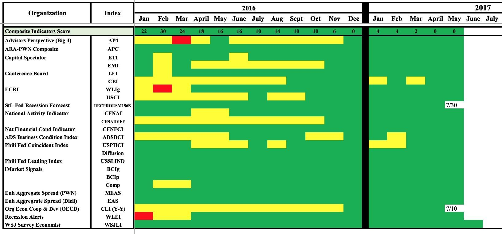 All The Composite Economic Indicators Are Showing Green Confirming What The Individual Economic Indicators Were Telling Us Earlier This Month
