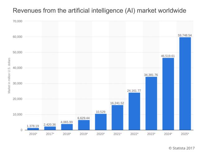 AI Market Worldwide