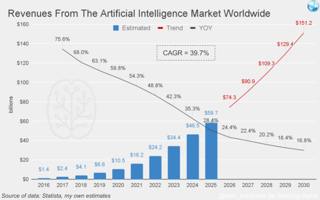 Revenues from the artificial intelligence (<a href=