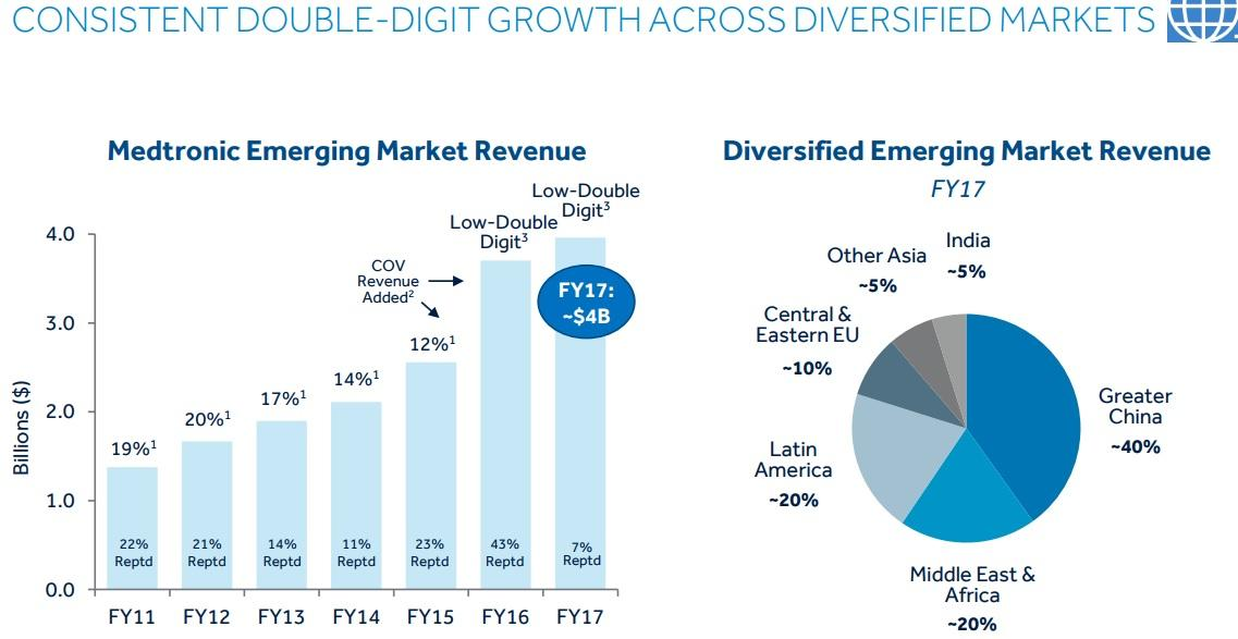 Medtronic: A Dividend Aristocrat With Double-Digit Payout