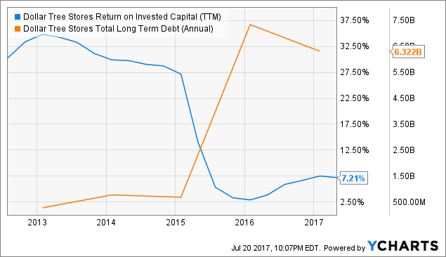Evaluating the datas for: Dollar Tree, Inc. (DLTR)