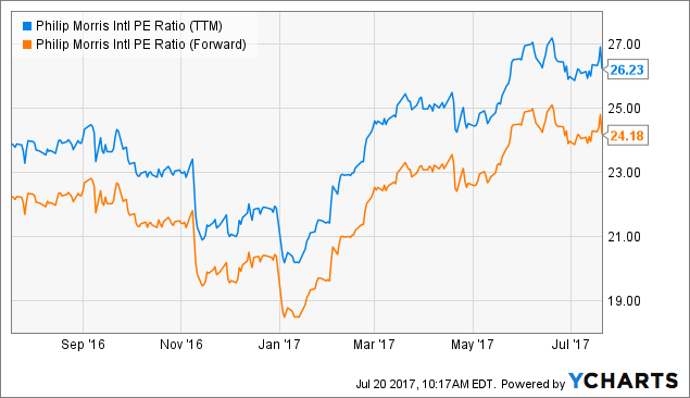 Philip Morris International, Inc. (PM) — Hot Trending Stock