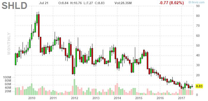 Avoid Sears Stock Like The Plague Sears Holdings Corporation