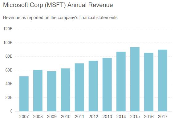 microsoft post earnings analysis microsoft corporation nasdaq