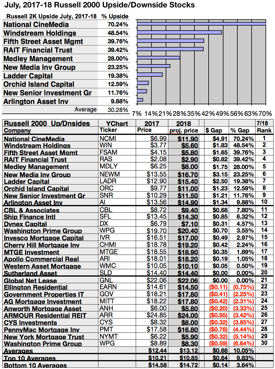 Top 50 Russell 2000 Small Caps Sport 7 To 17 Yield For July