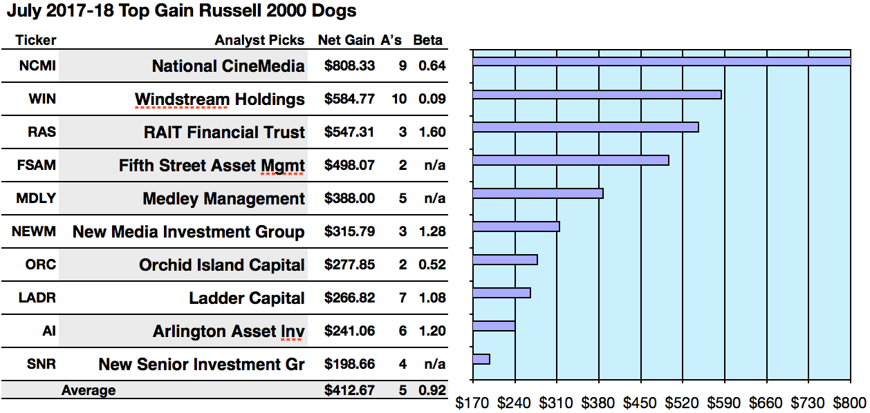 Safer Dividend Russell 2000 Analysts Tag Rait Financial Best Net
