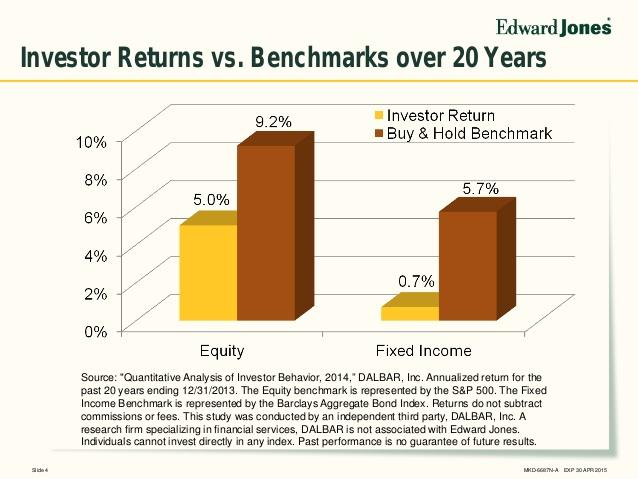 the study of analysing investor behaviour