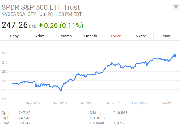 SPDR S&P UK Dividend Aristocrats ETF (UKDV.L) Shares Needle Moving 0.78%