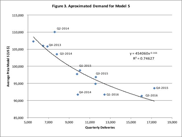 Tesla: The 'Ludicrous' Demand Growth Of Model S - Tesla ...