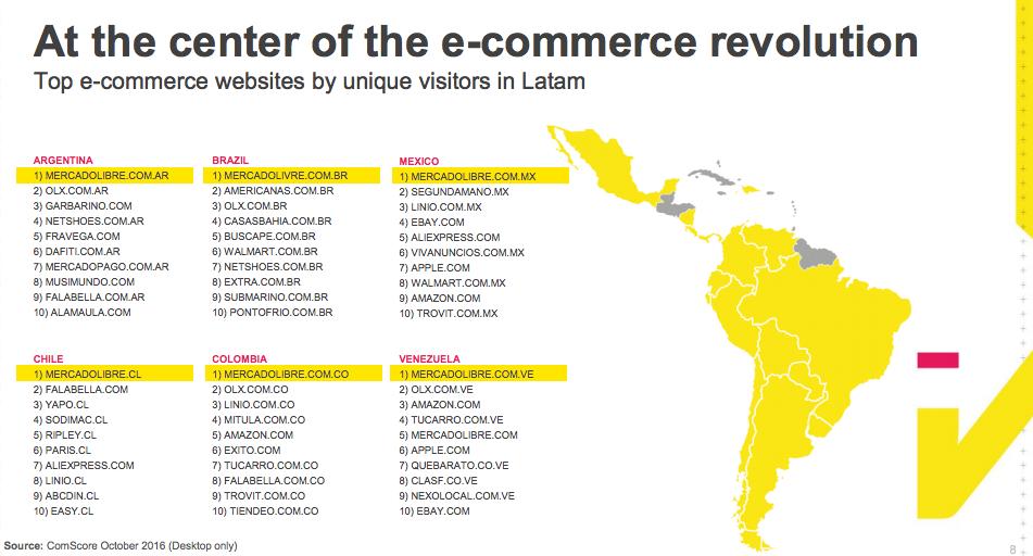 Mercadolibre The Next Amazon Of Latin America Mercadolibre Inc