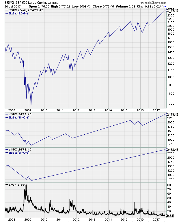 https://stockcharts.com/c-sc/sc?s=%24SPX&p=D&yr=10&mn=0&dy=0&i=t96653023335&r=1500643757367