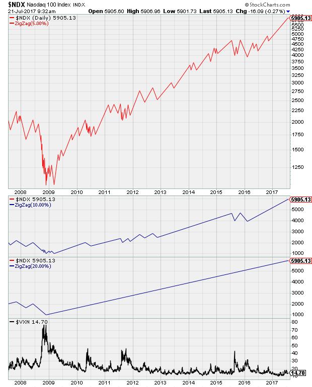 https://stockcharts.com/c-sc/sc?s=%24NDX&p=D&yr=10&mn=0&dy=0&i=t27245963125&r=1500643882859