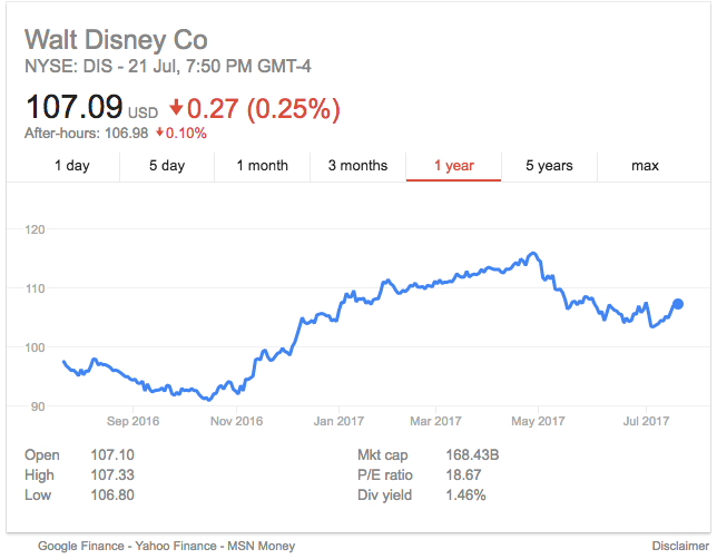 Lowers Stake in Walt Disney Company (The) (DIS)