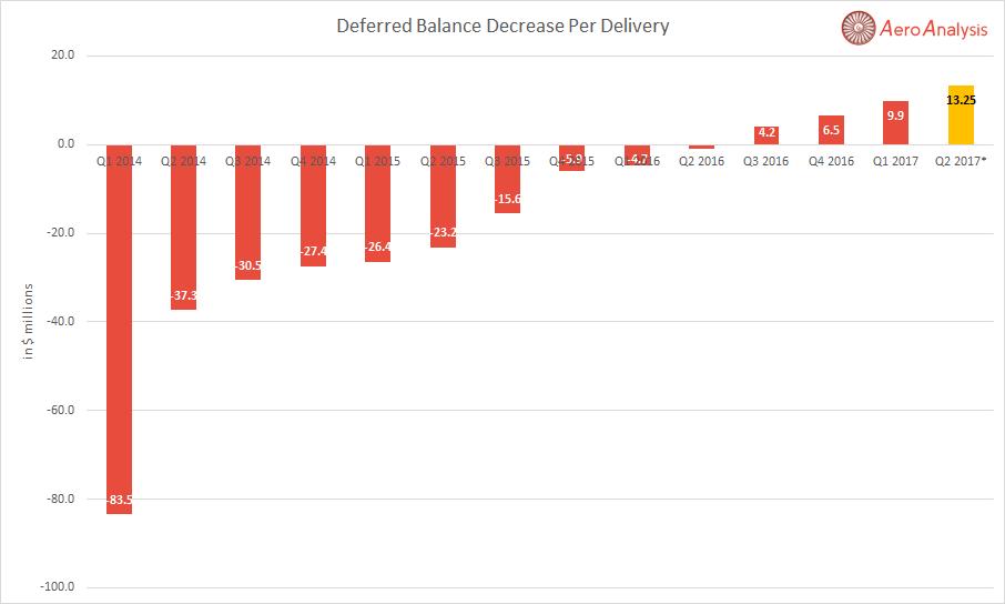 Dreamliner Balance To Improve Further