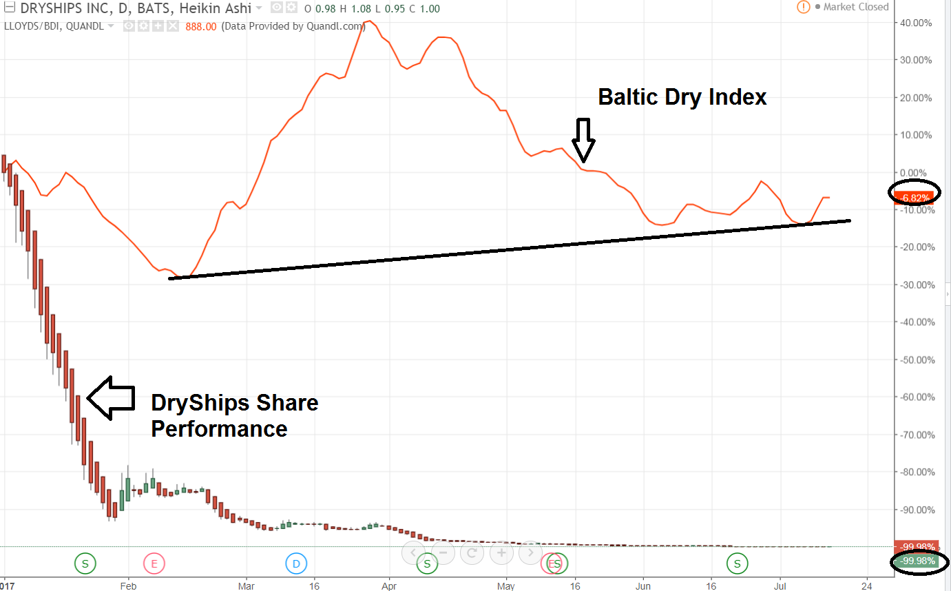 The DryShips (NASDAQ:DRYS) Receives Media Sentiment Rating of 0.04
