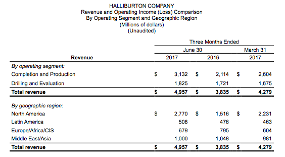 Halliburton Company (HAL.F) Reviewed By Analysts