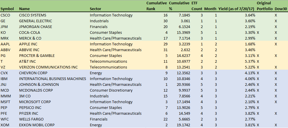 20 Top Stocks For A Monthly Dividend Portfolio