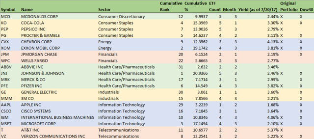 Monthly Dividend Portfolio - By Sector