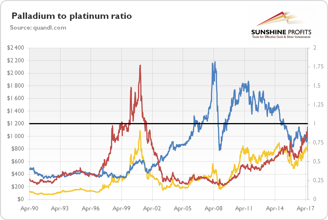 Is It Worth Investing In Palladium Seeking Alpha