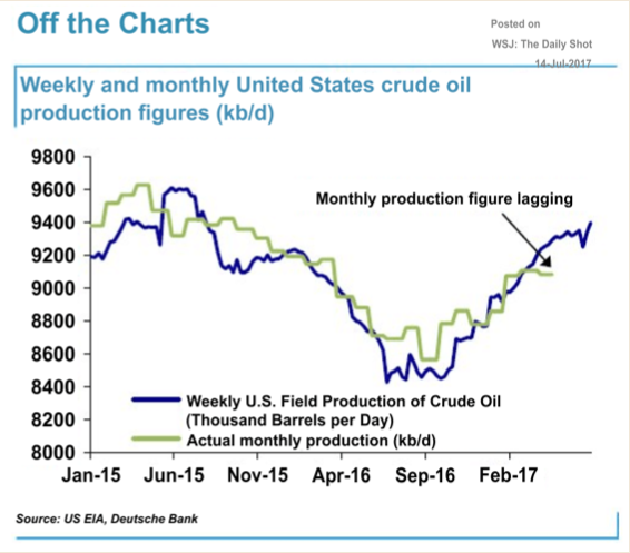 EIA Says US Will Set Oil Record Next Year